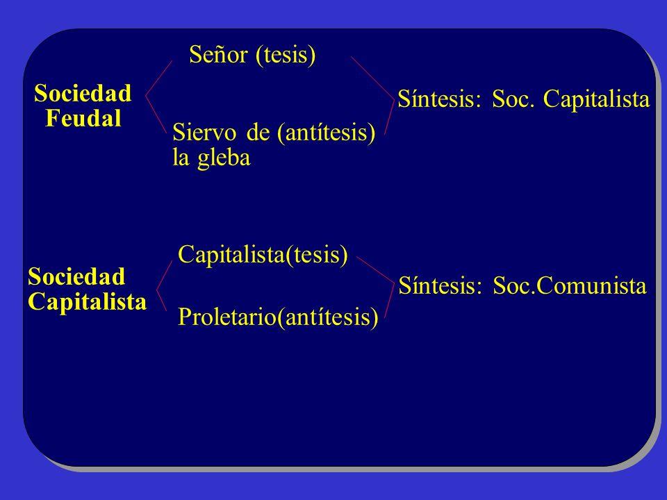 Señor (tesis) Sociedad. Feudal. Síntesis: Soc. Capitalista. Siervo de (antítesis) la gleba. Capitalista(tesis)