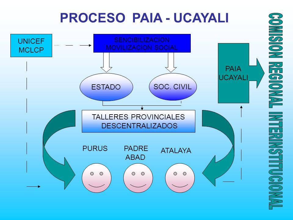 PROCESO PAIA - UCAYALI UNICEF MCLCP PAIA UCAYALI ESTADO SOC. CIVIL