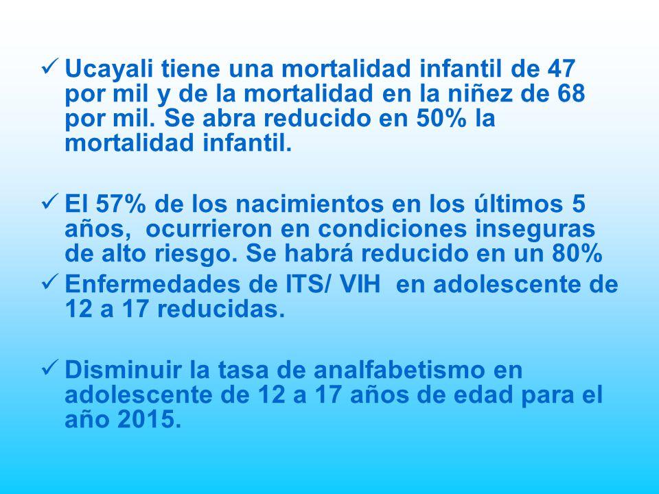 Ucayali tiene una mortalidad infantil de 47 por mil y de la mortalidad en la niñez de 68 por mil. Se abra reducido en 50% la mortalidad infantil.