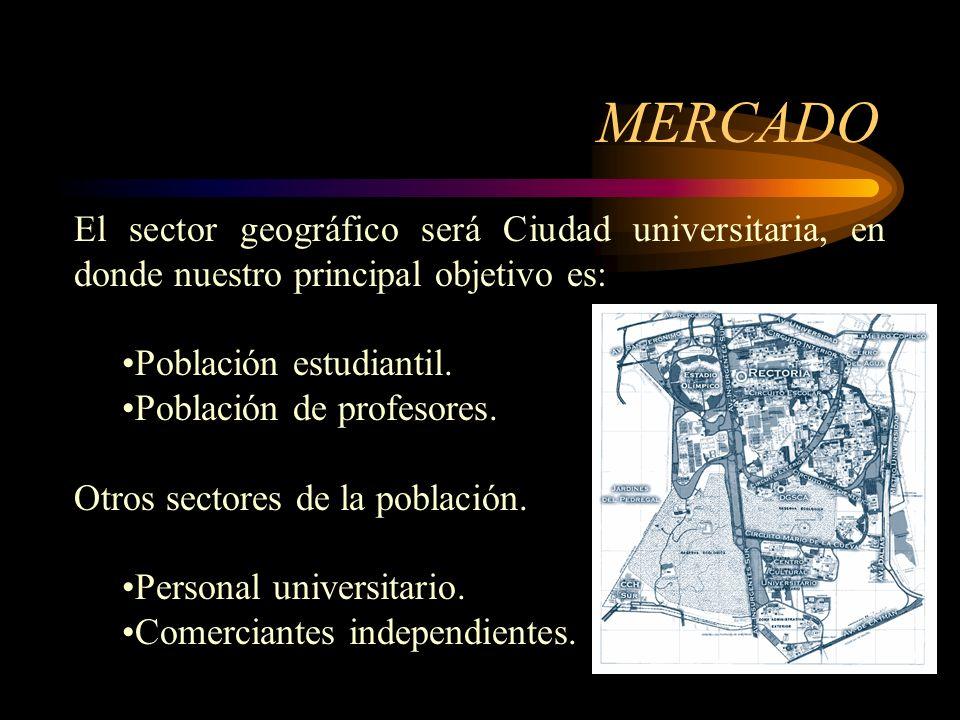 MERCADO El sector geográfico será Ciudad universitaria, en donde nuestro principal objetivo es: Población estudiantil.