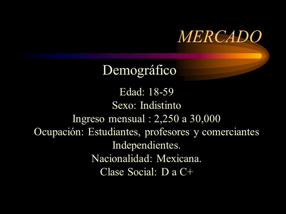 MERCADO Demográfico Edad: 18-59 Sexo: Indistinto