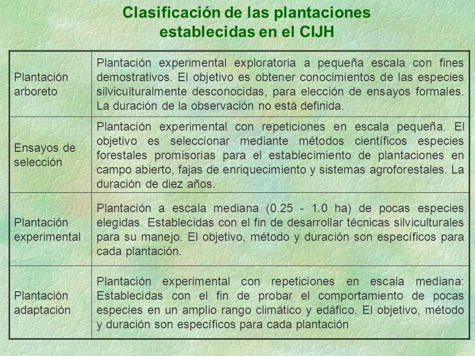 Clasificación de las plantaciones establecidas en el CIJH