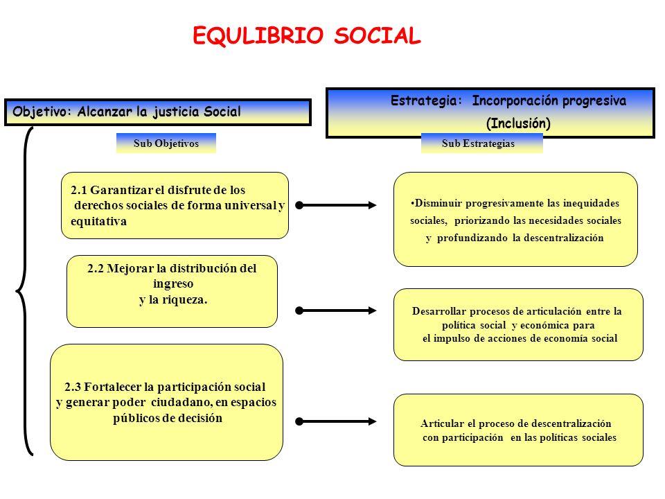 EQULIBRIO SOCIAL Estrategia: Incorporación progresiva (Inclusión)