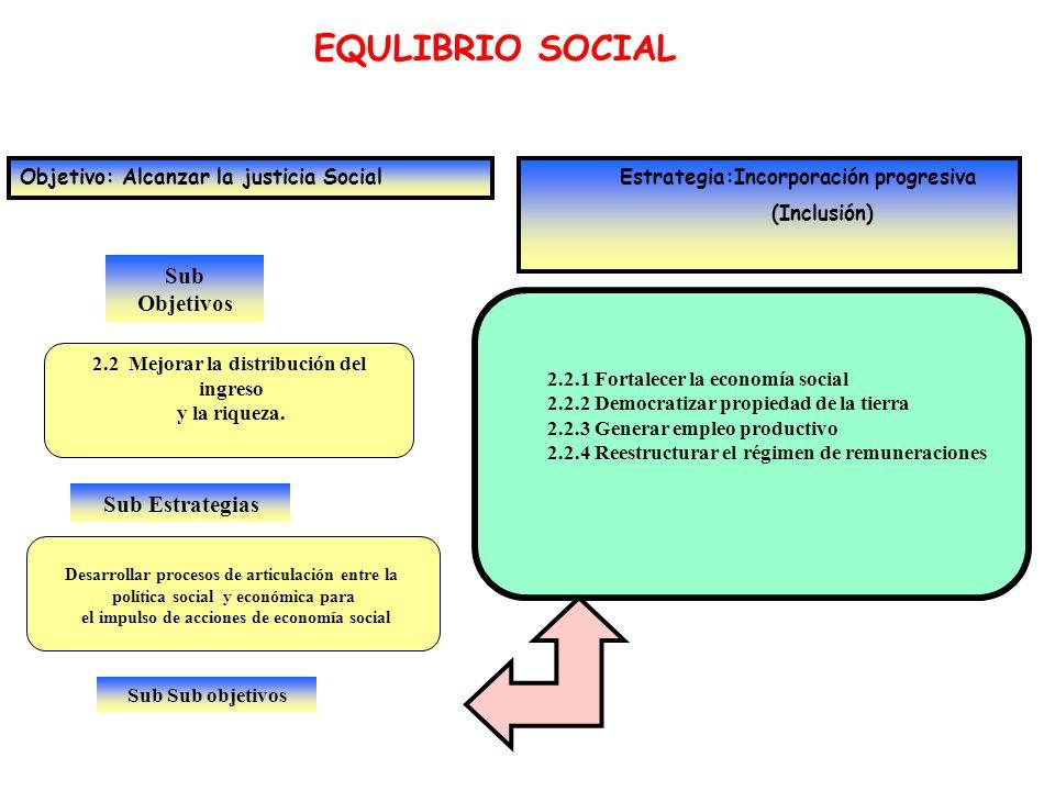EQULIBRIO SOCIAL Sub Objetivos Objetivo: Alcanzar la justicia Social