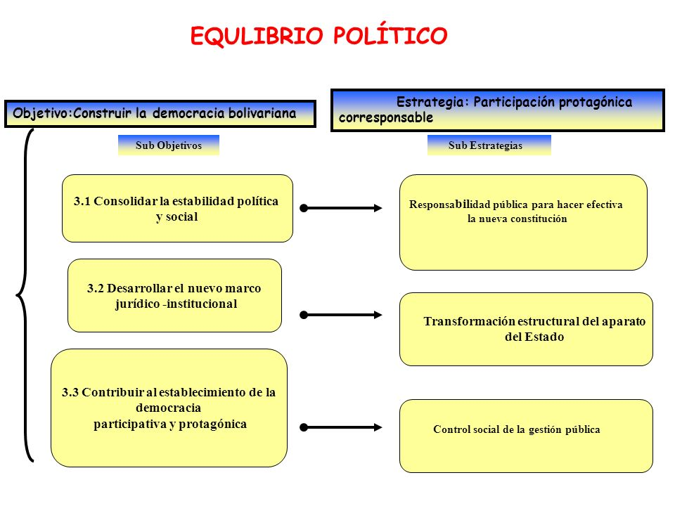 EQULIBRIO POLÍTICO Estrategia: Participación protagónica corresponsable. Objetivo:Construir la democracia bolivariana.