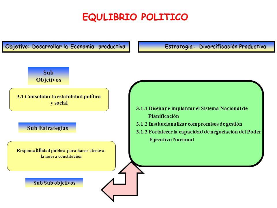 EQULIBRIO POLITICO Sub Objetivos
