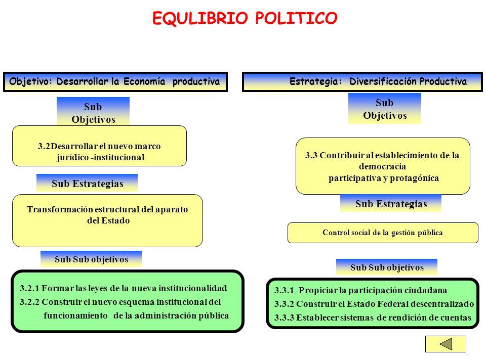 EQULIBRIO POLITICO Sub Objetivos Sub Objetivos