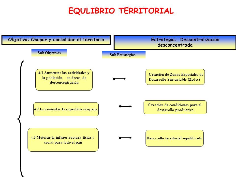 EQULIBRIO TERRITORIAL