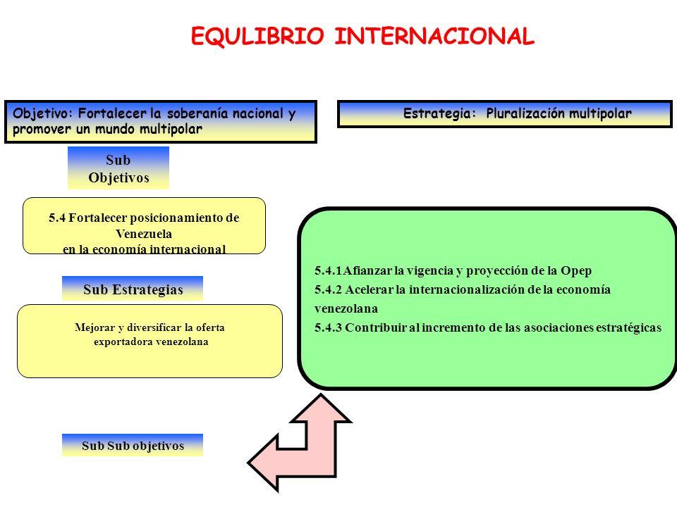 EQULIBRIO INTERNACIONAL