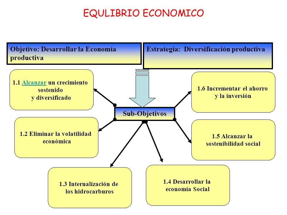 EQULIBRIO ECONOMICO Objetivo: Desarrollar la Economía productiva