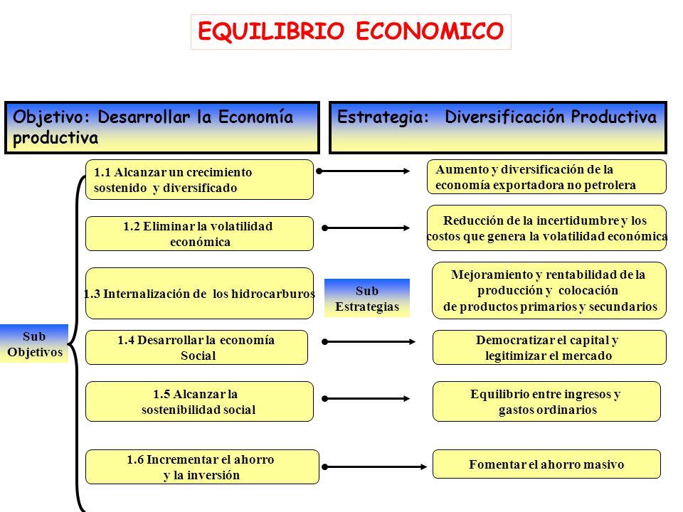 EQUILIBRIO ECONOMICO Objetivo: Desarrollar la Economía productiva