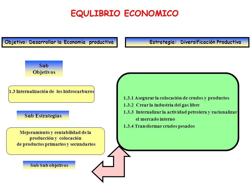 EQULIBRIO ECONOMICO Sub Objetivos