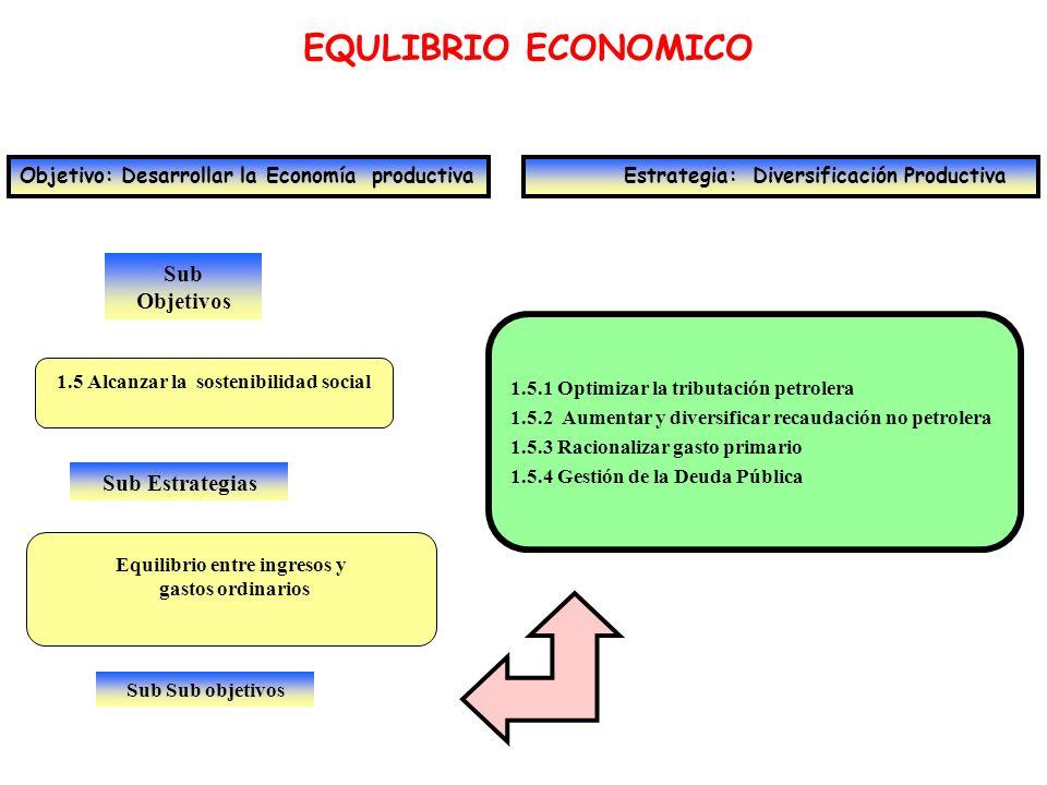 1.5 Alcanzar la sostenibilidad social Equilibrio entre ingresos y