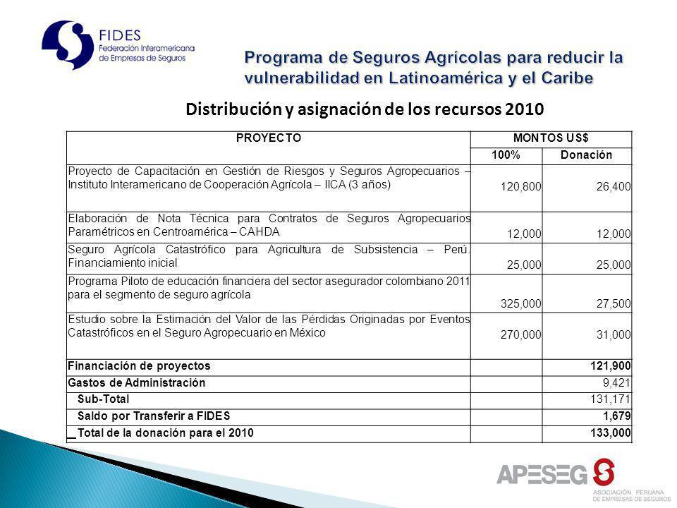 Distribución y asignación de los recursos 2010