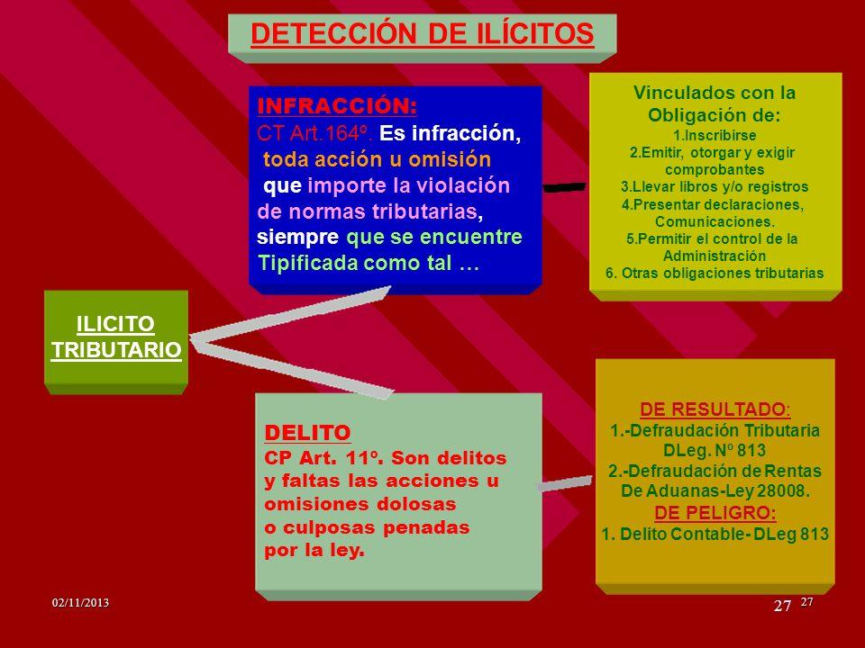 DETECCIÓN DE ILÍCITOS INFRACCIÓN: CT Art.164º. Es infracción,