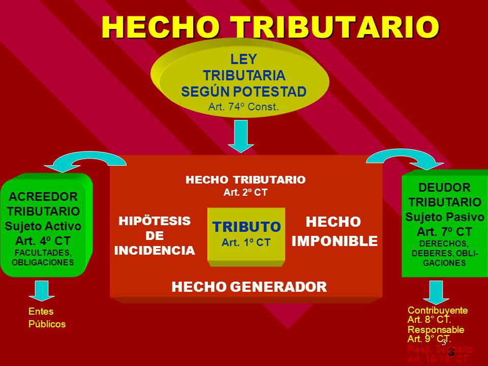 HECHO TRIBUTARIO Art. 2º CT HIPÖTESIS DE INCIDENCIA