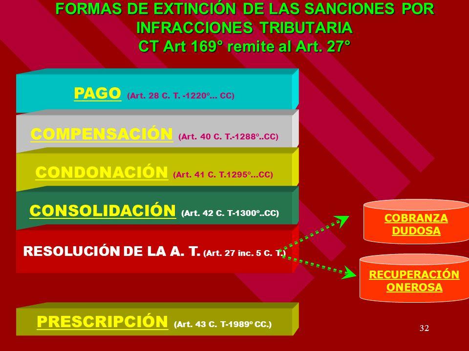COMPENSACIÓN (Art. 40 C. T.-1288º..CC)