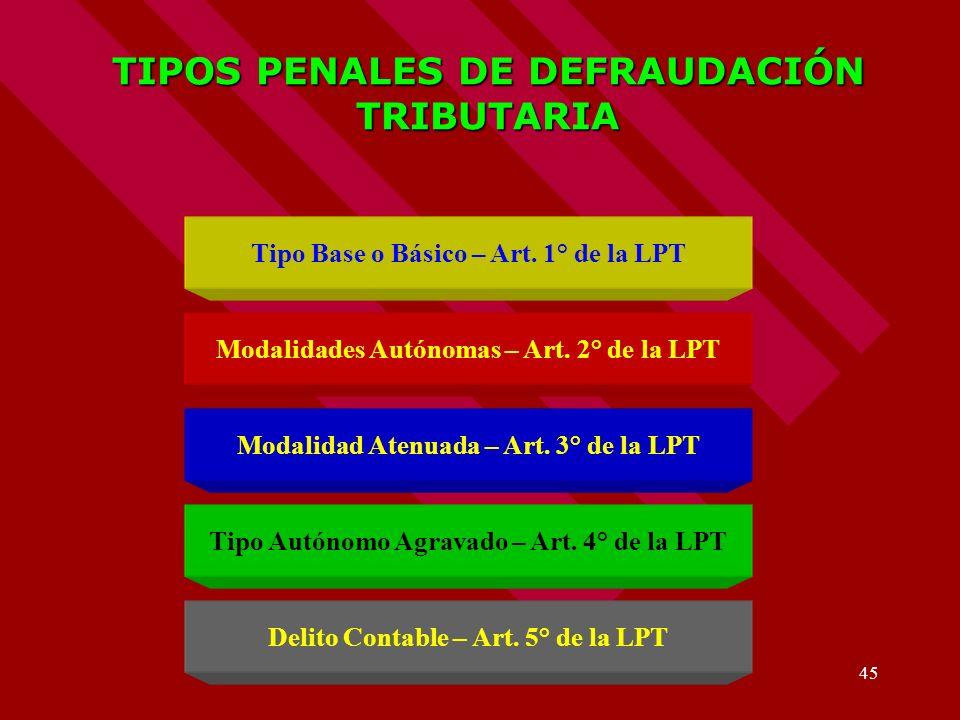 TIPOS PENALES DE DEFRAUDACIÓN TRIBUTARIA