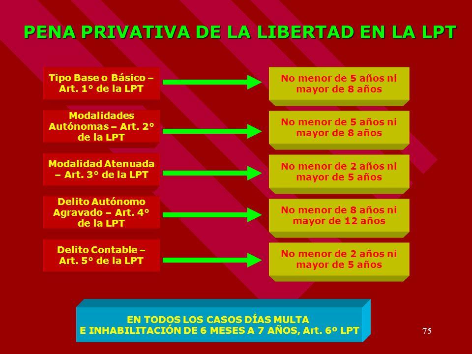 PENA PRIVATIVA DE LA LIBERTAD EN LA LPT