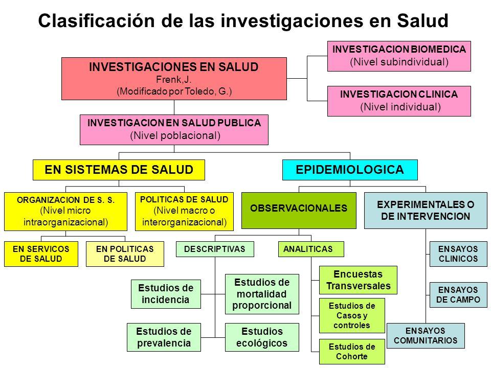 Clasificación de las investigaciones en Salud