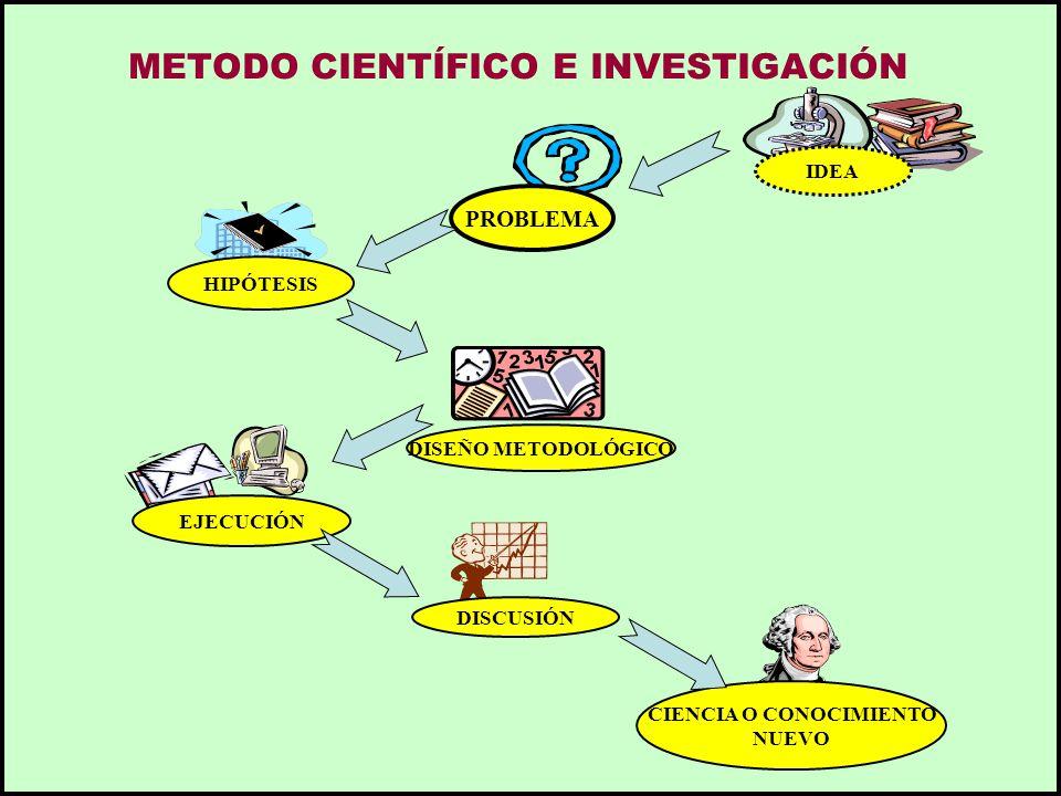 METODO CIENTÍFICO E INVESTIGACIÓN
