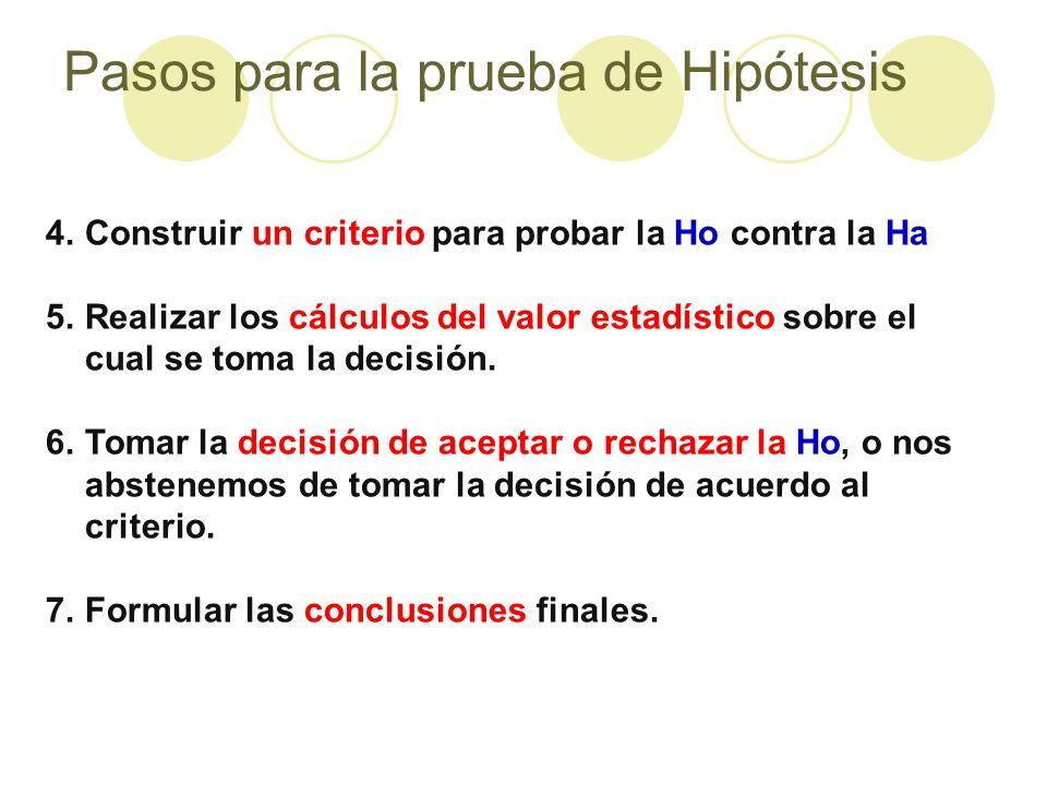 Pasos para la prueba de Hipótesis