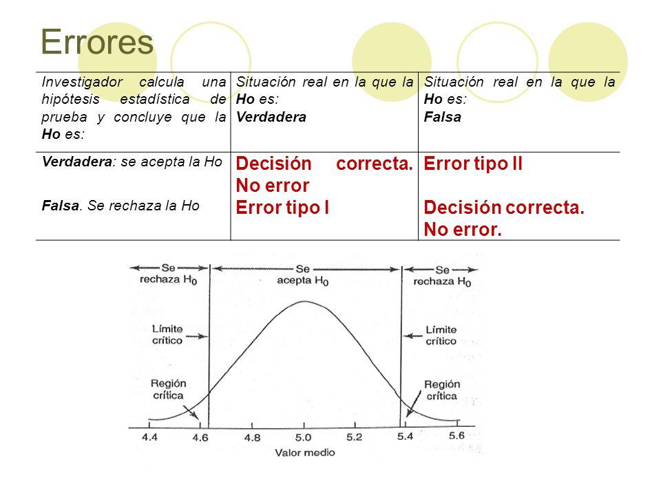 Errores Decisión correcta. No error Error tipo II Error tipo I