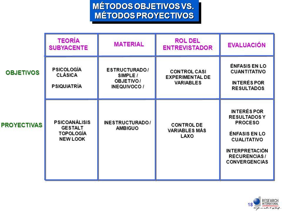 MÉTODOS OBJETIVOS VS. MÉTODOS PROYECTIVOS