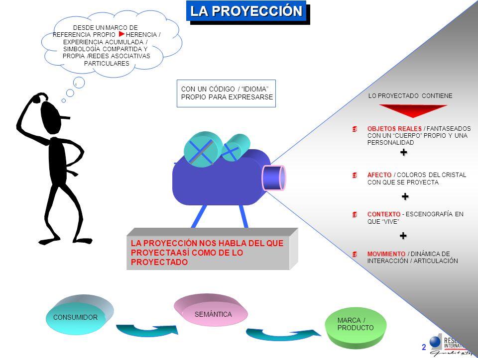 LA PROYECCIÓN DESDE UN MARCO DE. REFERENCIA PROPIO HERENCIA / EXPERIENCIA ACUMULADA / SIMBOLOGÍA COMPARTIDA Y.