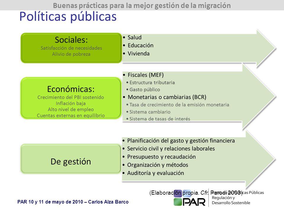 Políticas públicas (Elaboración propia. Cfr. Parodi 2003)