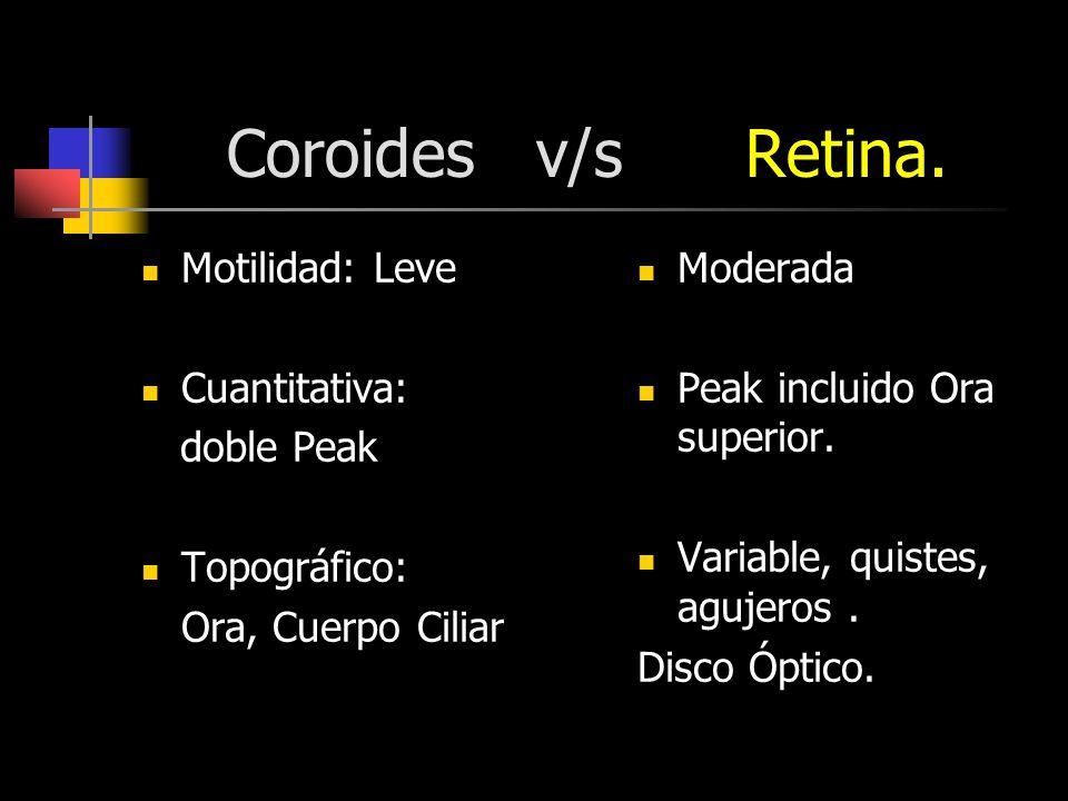 Coroides v/s Retina. Motilidad: Leve Cuantitativa: doble Peak