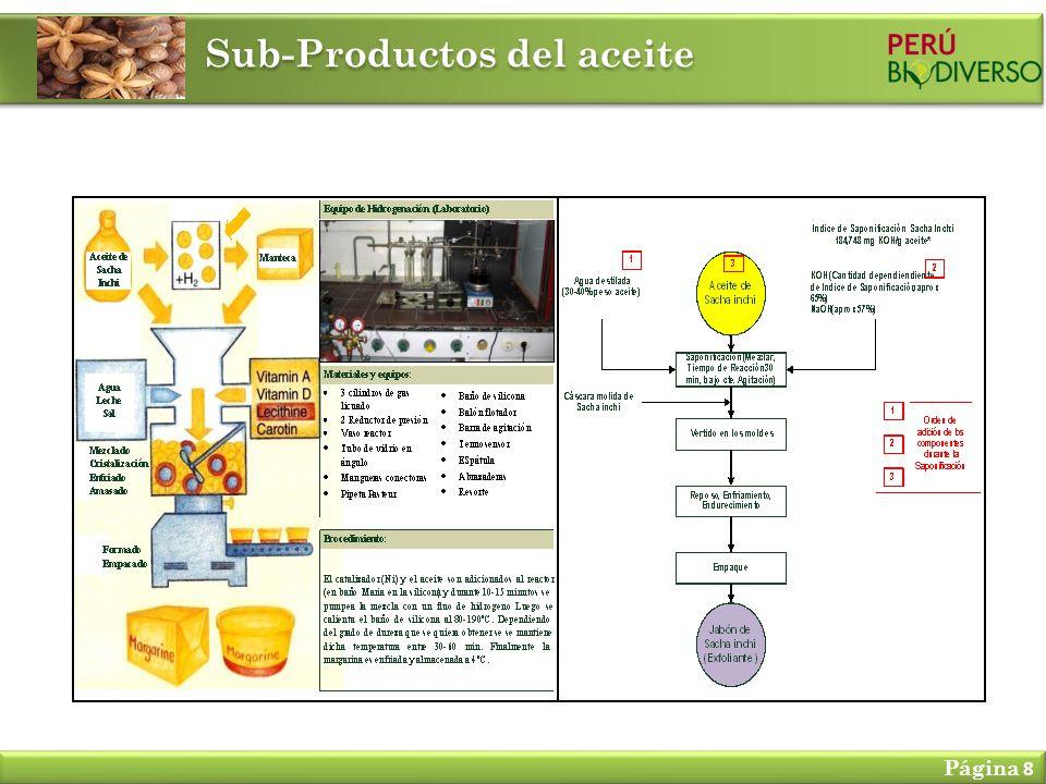 Sub-Productos del aceite