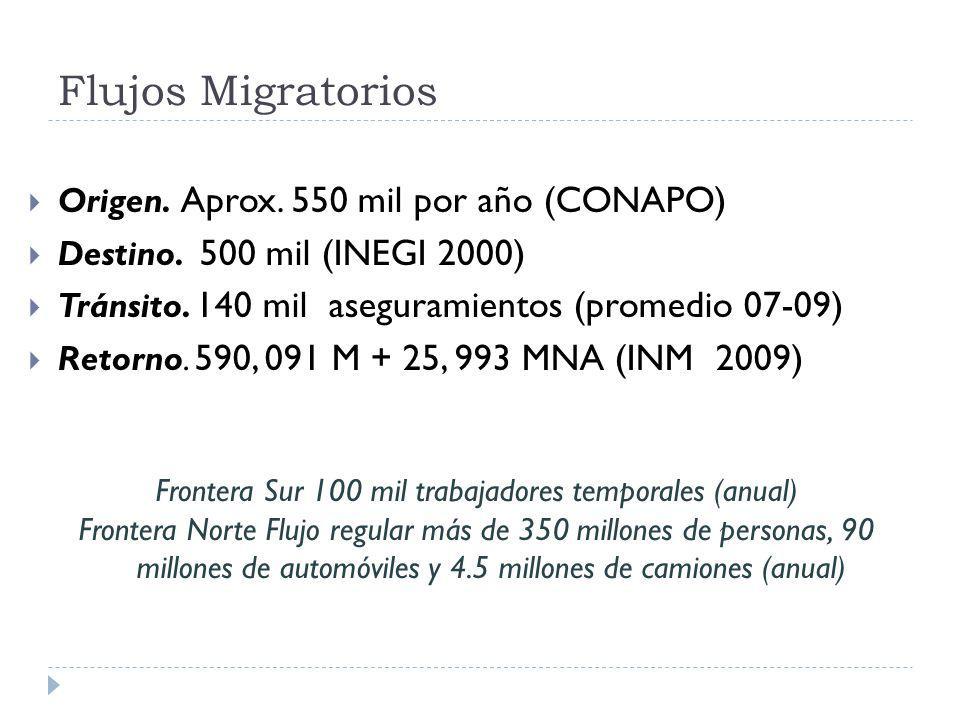 Frontera Sur 100 mil trabajadores temporales (anual)