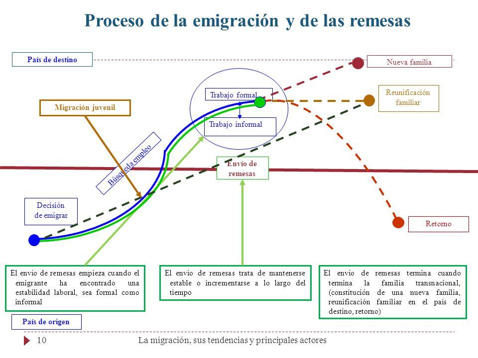Proceso de la emigración y de las remesas