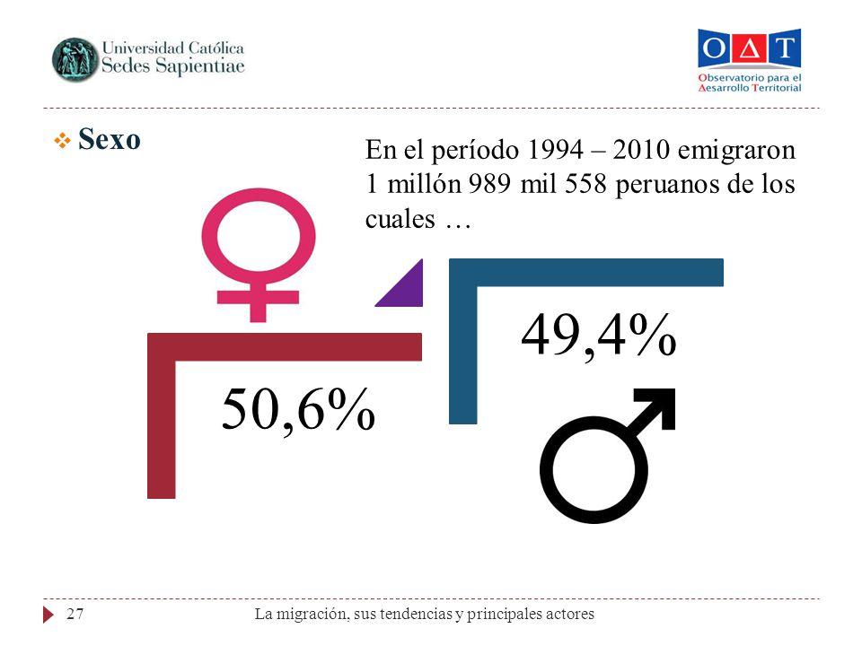 Sexo En el período 1994 – 2010 emigraron 1 millón 989 mil 558 peruanos de los cuales … 50,6% 49,4%
