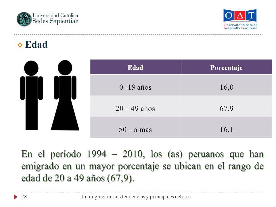 Edad Edad. Porcentaje. 0 -19 años. 16,0. 20 – 49 años. 67,9. 50 – a más. 16,1.