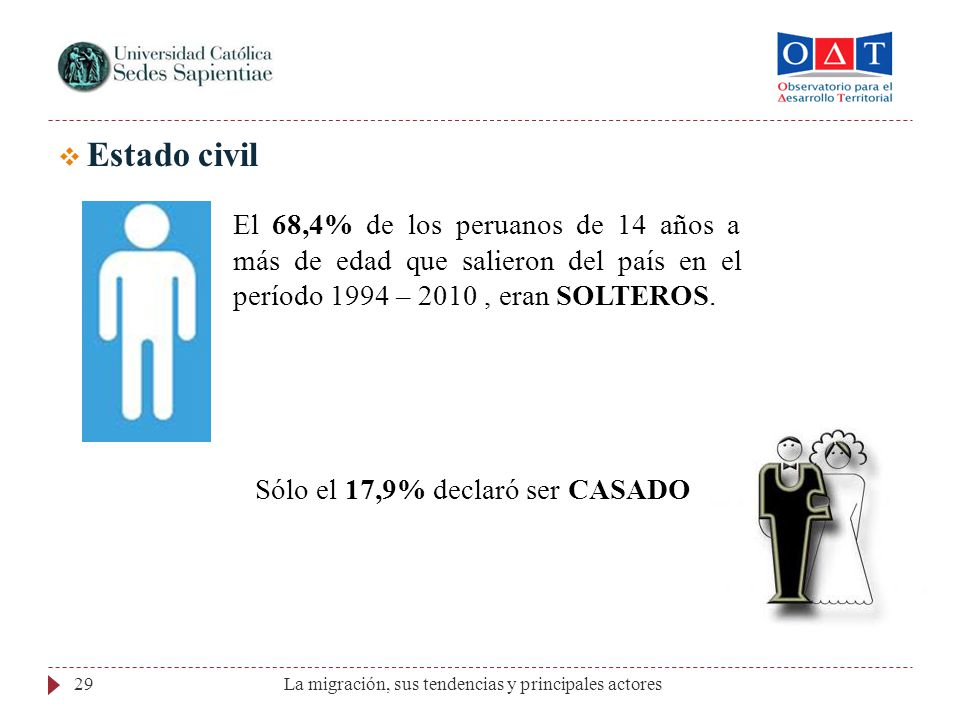 Estado civil El 68,4% de los peruanos de 14 años a más de edad que salieron del país en el período 1994 – 2010 , eran SOLTEROS.