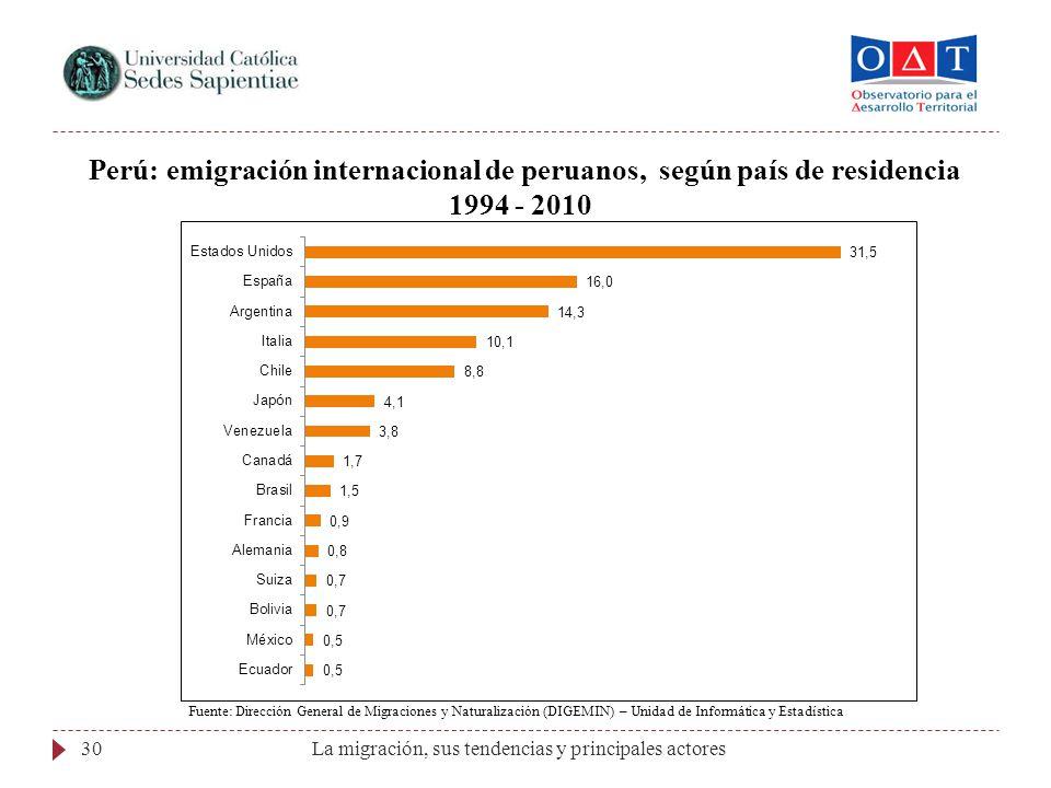 Perú: emigración internacional de peruanos, según país de residencia