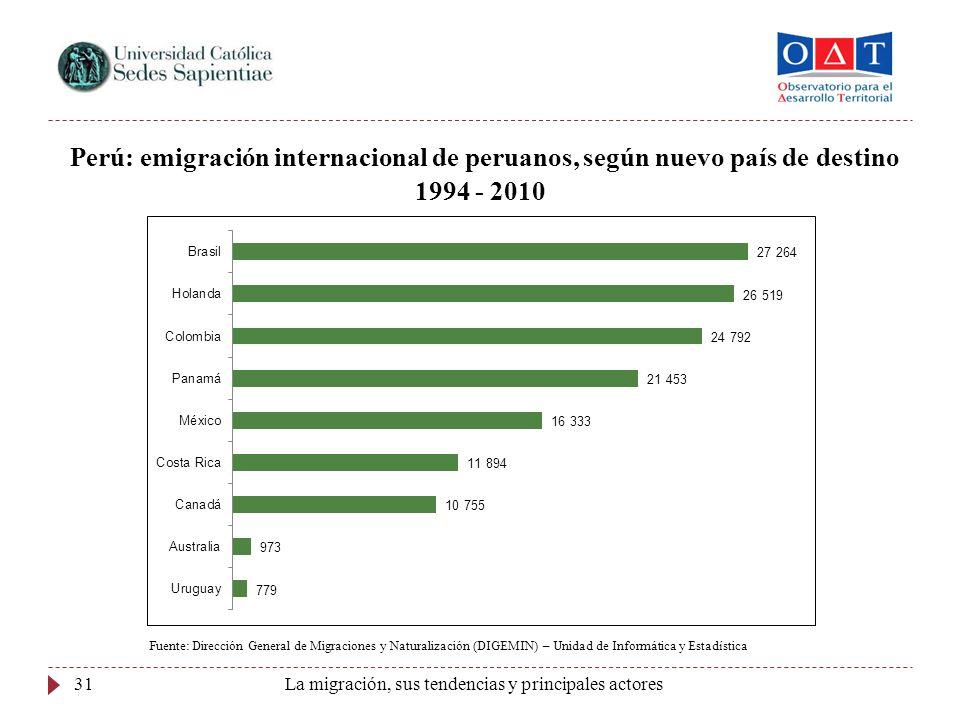 Perú: emigración internacional de peruanos, según nuevo país de destino 1994 - 2010