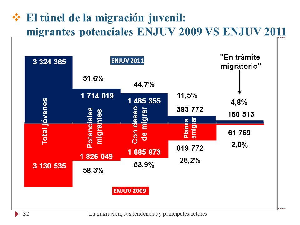 Potenciales migrantes Potenciales migrantes Potenciales migrantes