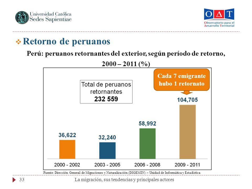 Retorno de peruanos Perú: peruanos retornantes del exterior, según período de retorno, 2000 – 2011 (%)