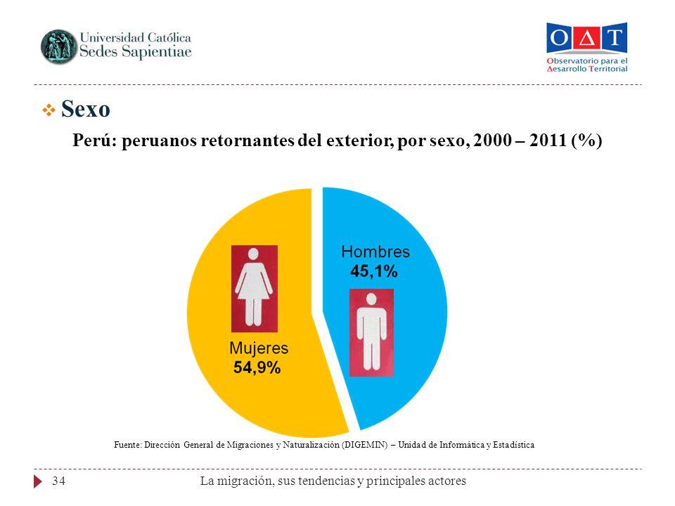 Perú: peruanos retornantes del exterior, por sexo, 2000 – 2011 (%)