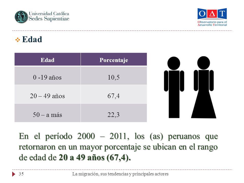 Edad Edad. Porcentaje. 0 -19 años. 10,5. 20 – 49 años. 67,4. 50 – a más. 22,3.