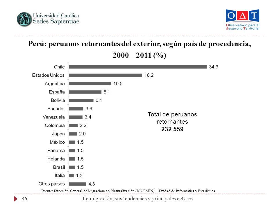 Total de peruanos retornantes