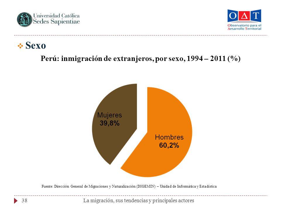 Perú: inmigración de extranjeros, por sexo, 1994 – 2011 (%)