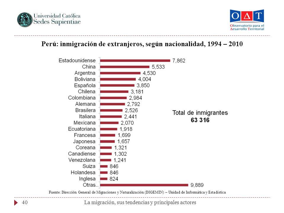 Perú: inmigración de extranjeros, según nacionalidad, 1994 – 2010