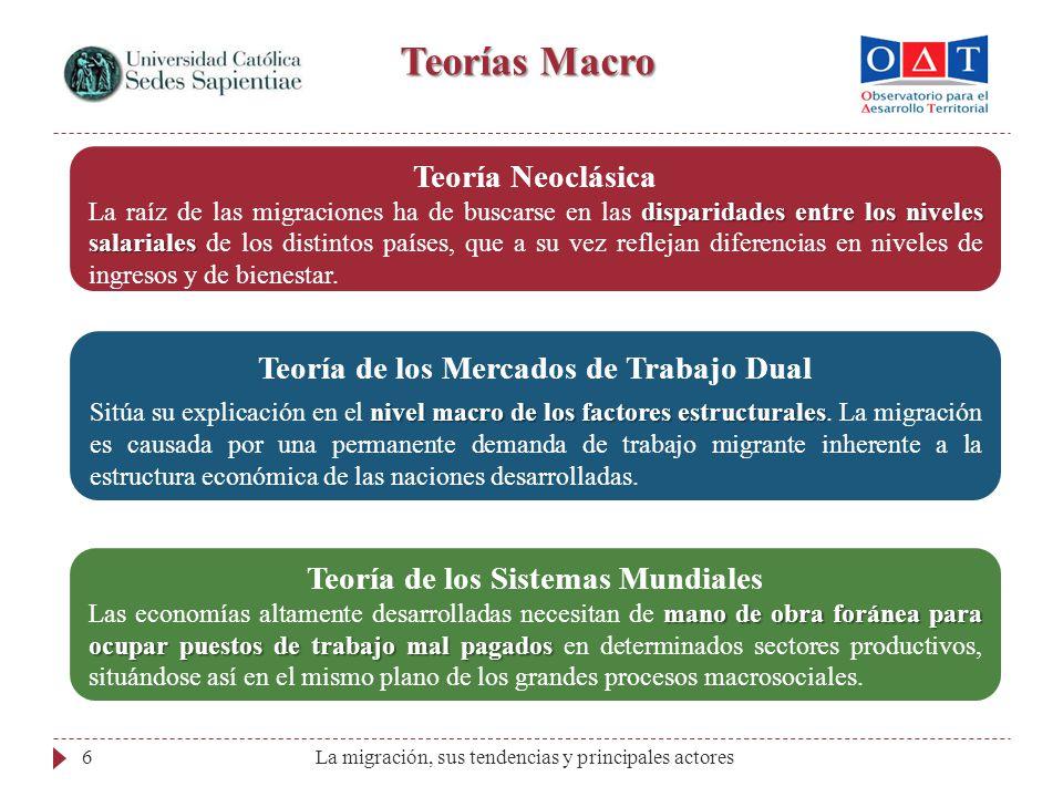 Teorías Macro Teoría Neoclásica Teoría de los Mercados de Trabajo Dual