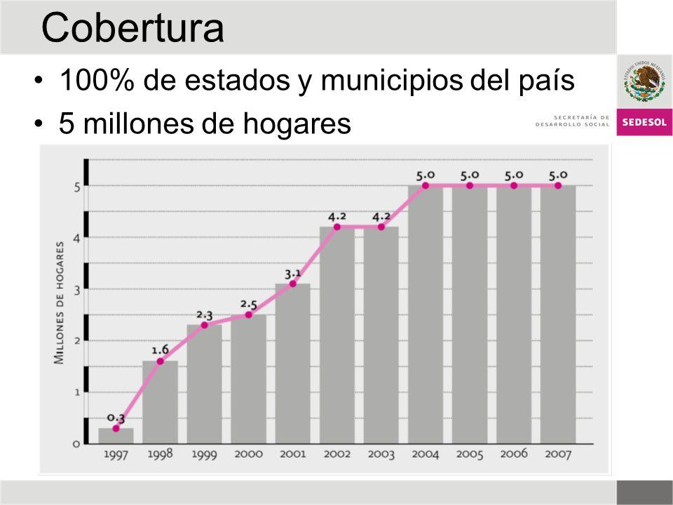 Cobertura 100% de estados y municipios del país 5 millones de hogares
