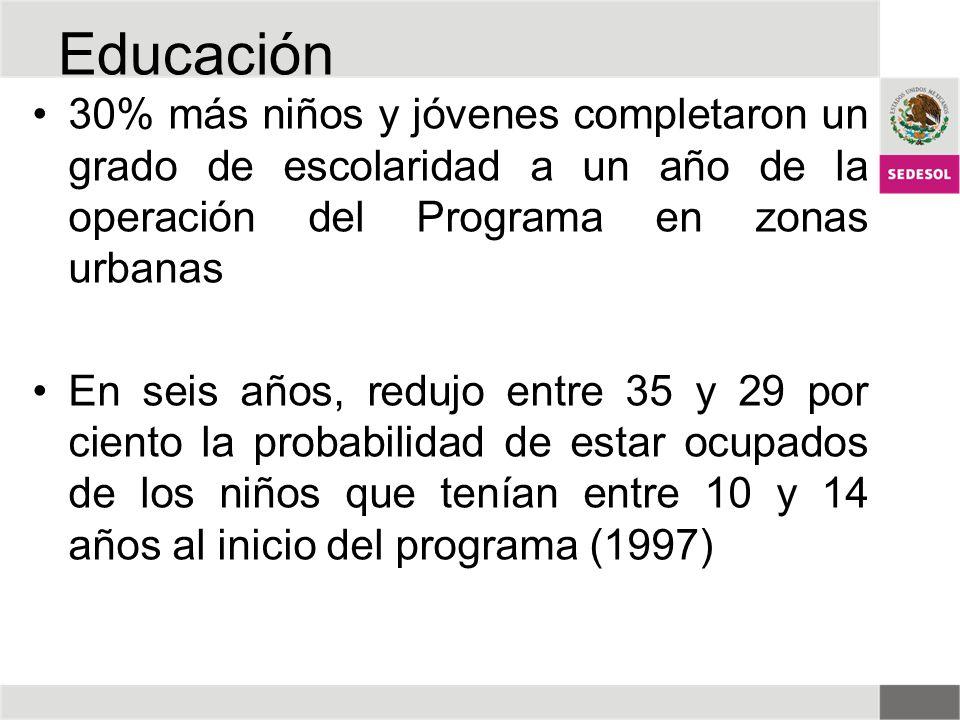 Educación 30% más niños y jóvenes completaron un grado de escolaridad a un año de la operación del Programa en zonas urbanas.