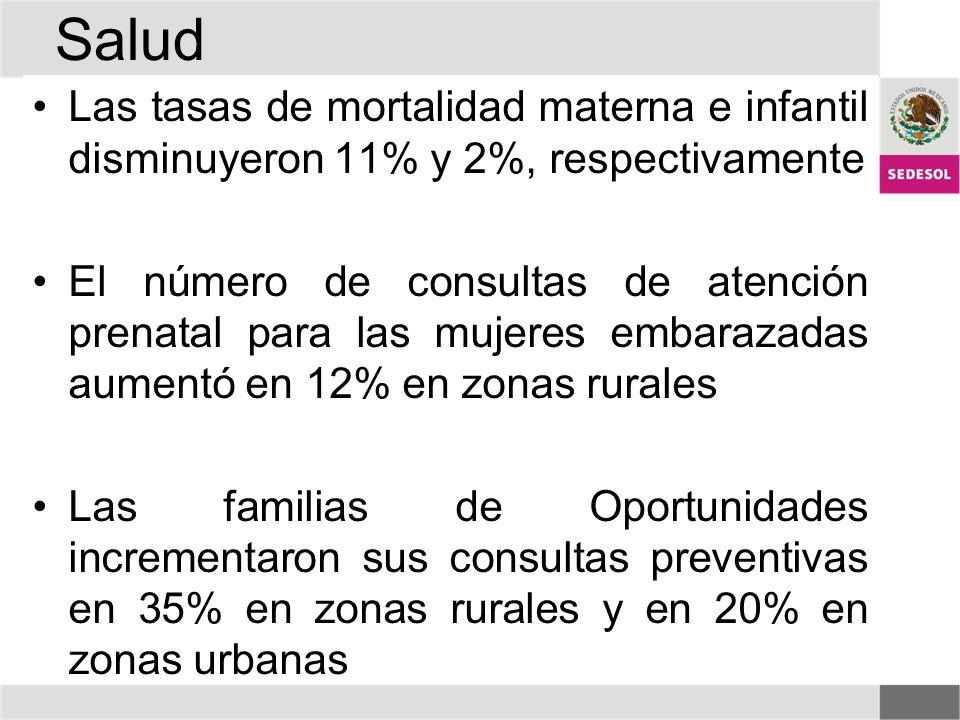 Salud Las tasas de mortalidad materna e infantil disminuyeron 11% y 2%, respectivamente.